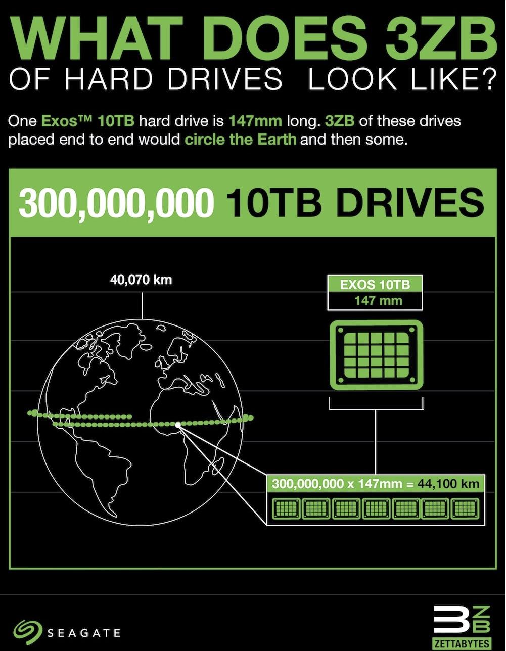 Общий объём жёстких дисков Seagate, выпущенных за всю историю, перевалил за 3 зеттабайт
