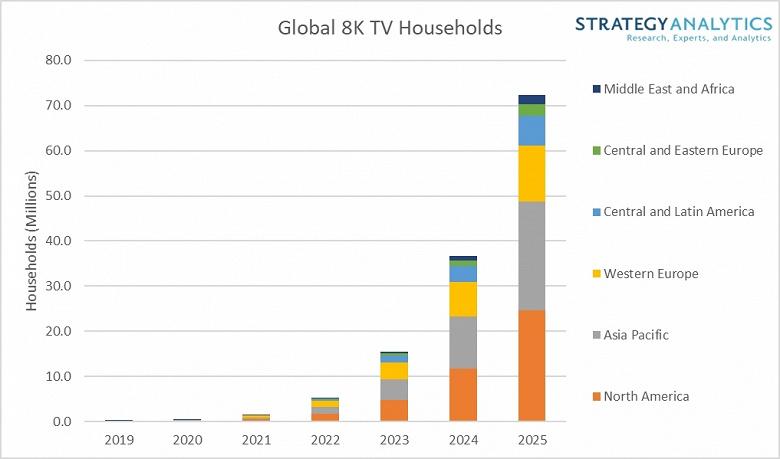 В 2025 году телевизоры 8K будут в 72 млн домохозяйств
