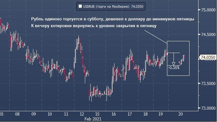 Capital Economics видит потенциал укрепления рубля