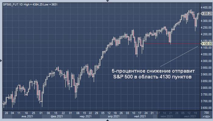 Goldman Sachs назвал семь причин для снижения S&P 500