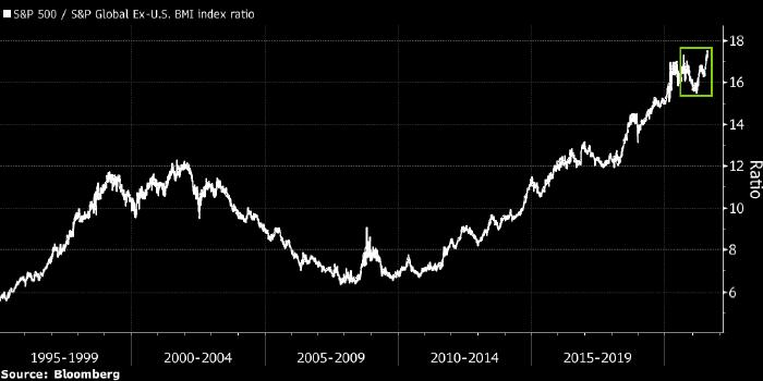 США вернули себе лидерство на мировом рынке акций
