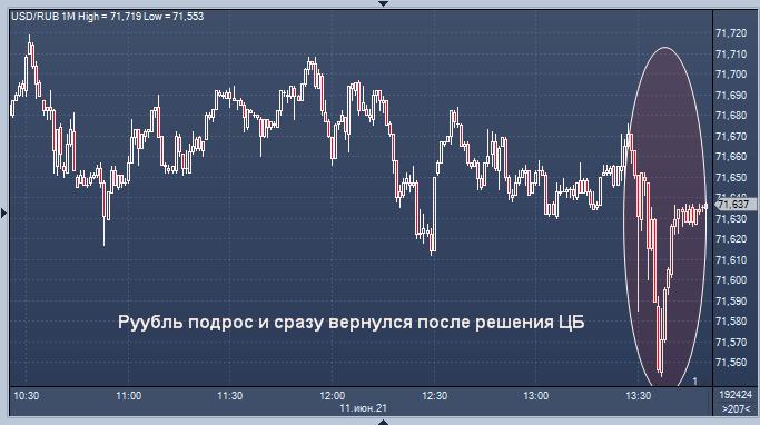 Рубль может достичь новых высот после жесткого ...