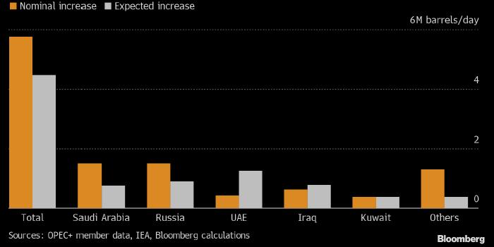 Bloomberg: реальные возможности ОПЕК+ по увеличению ...