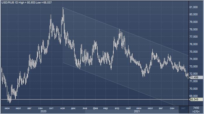 Рубль дорожает в ожидании повышения ставок