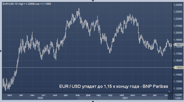 BNP Paribas дал прогноз курса доллара по отношению к евро ...