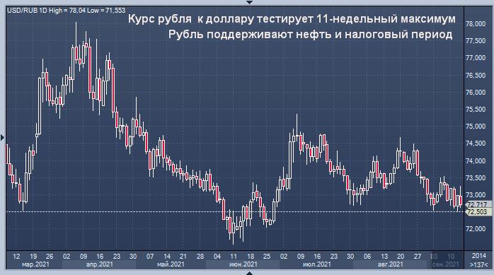 Курс рубля тестирует 11-недельный максимум по ...