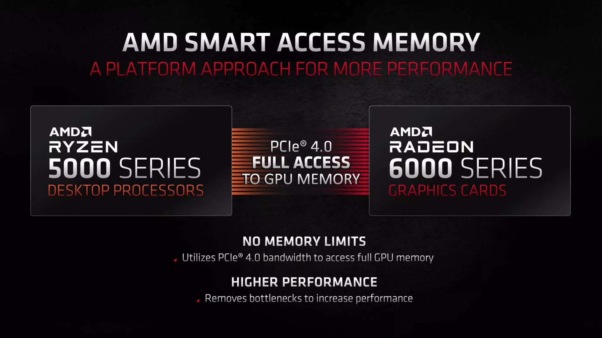 Появились результаты теста технологии доступа к памяти AMD Smart Access Memory (SAM)