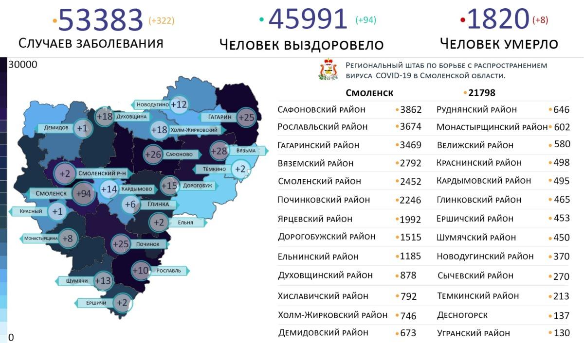 В 20 районах Смоленской области атакует коронавирус